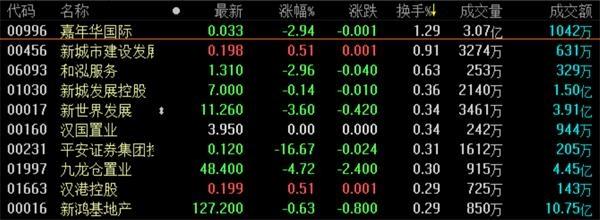 地产股收盘丨恒指收跌1.03%