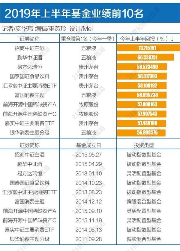"""基金中考赢家江湖:资优生""""醉酒"""" 指数基金成黑马"""