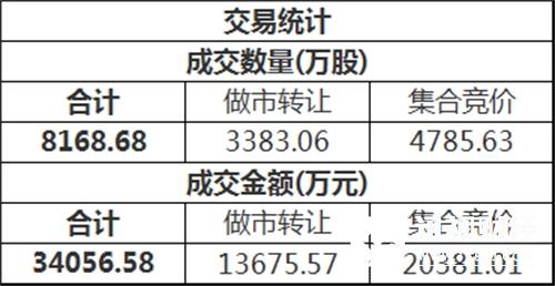 三板做市(899002)今日以763.47点平开后进行调整,最终收报763.03点,全天上涨0.17%,成分股全天成交7282.02万。新三板总成交额3.41亿元。