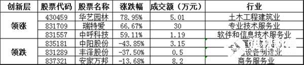 创新层方面,华艺园林暴涨78.95%,领涨创新层个股,瑞特爱、中呼科技等涨幅居前;中阳股份、丰泽股份、安家万邦等跌幅居前。
