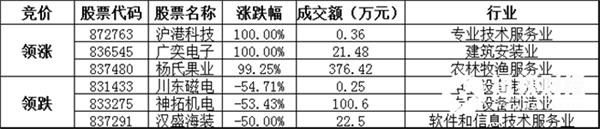 竞价交易方面,成交金额2.04亿元。其中,沪港科技收涨100%,领涨协议转让股,广奕电子、杨氏果业涨幅居前;川东磁电、神拓机电、汉盛海装等跌幅居前。