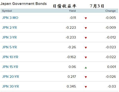 市场风险偏好降温 日债价格周三小幅回升