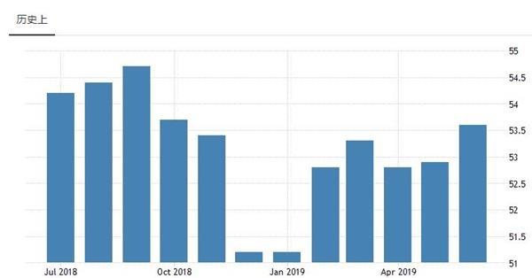 欧元区6月服务业PMI维持增长 但制造业颓势不改