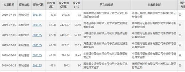 国泰君安一营业部大宗交易溢价接盘新城控股1400万元