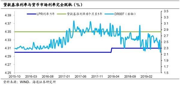 海通证券姜超:利率市场化改革进入深水区 利率并轨的难点何在?