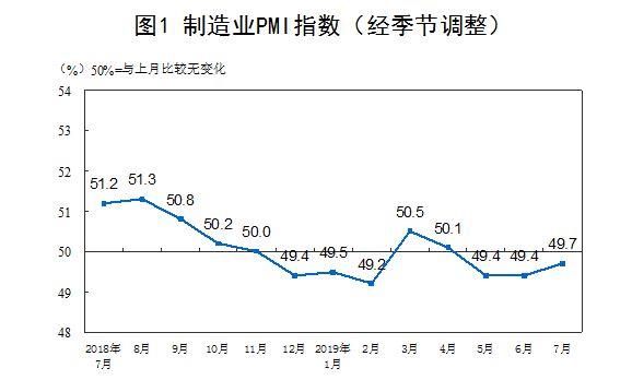国家统计局:7月官方制造业PMI为49.7% 非制造业PMI为53.7%