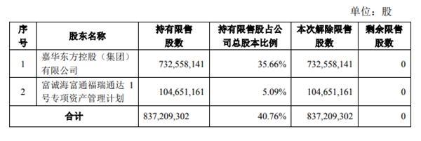 万通地产:非公然发行8.37亿股股分解除限售-中国网地产