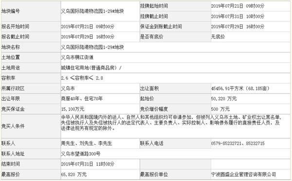 世茂6.58亿元竞得浙江省金华市一宗商住用地 溢价率30.80%