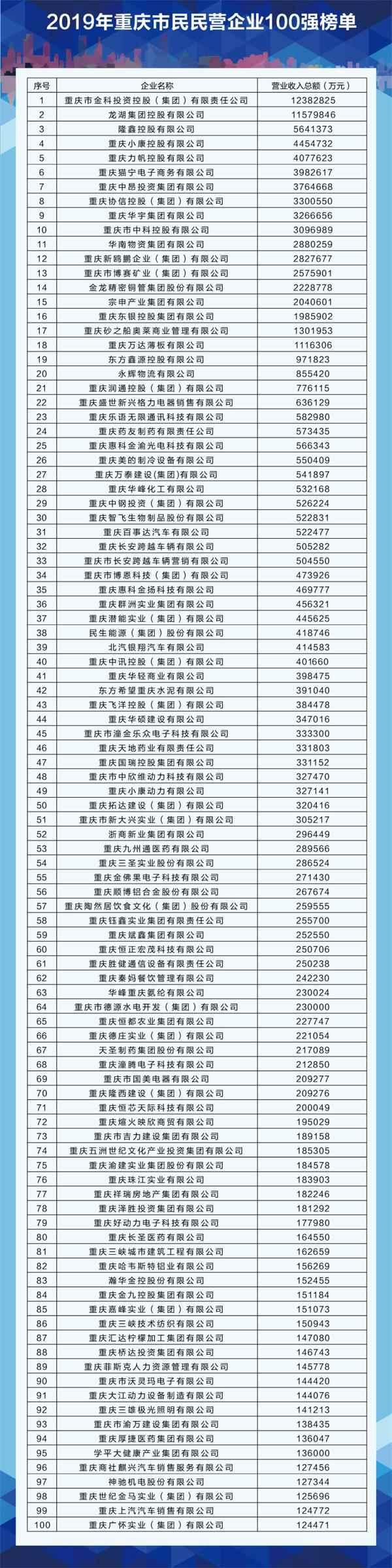 重庆百强民营企业新鲜出炉:金科排名第一,这些企业上榜