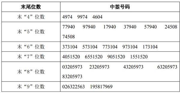 青鸟消防(002960)中签号出炉 中签号码共10.8万个