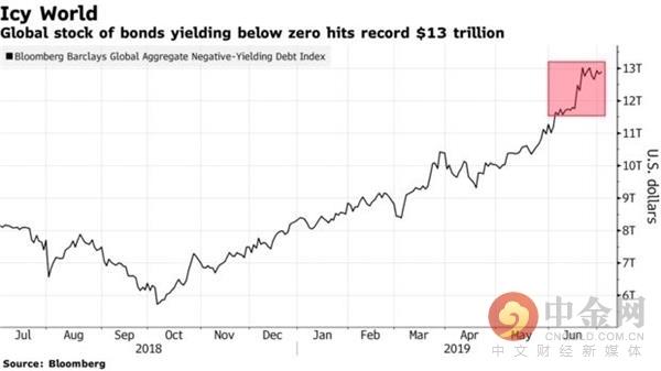 欧洲最安全债券的收益率首次跌破欧洲央行存款利率