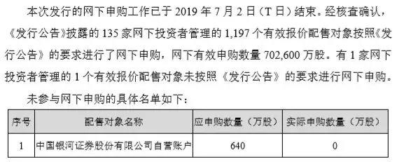 57倍市盈率吓到中国银河 弃购640万中签新股!