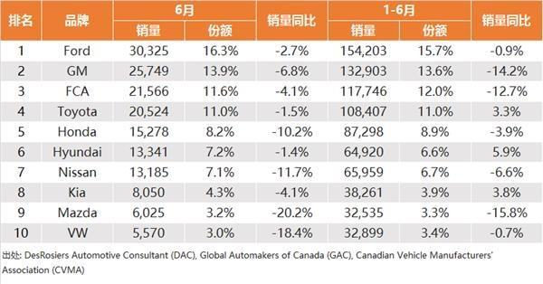 新车,销量,6月海外汽车销量,海外汽车销量