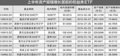 半年劲增900亿 权益类ETF受追捧