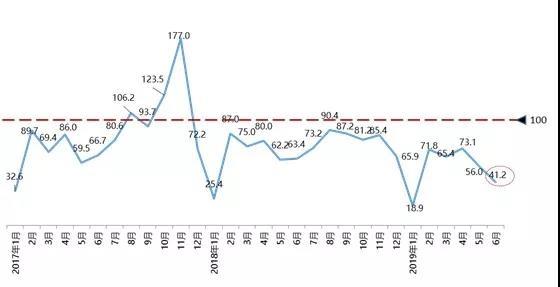 销量,6月汽车消费指数