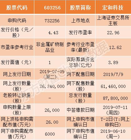 宏和科技本日申购指南 顶格申购需配市值26万