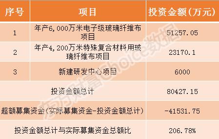 宏和科技今日申购指南 顶格申购需配市值26万