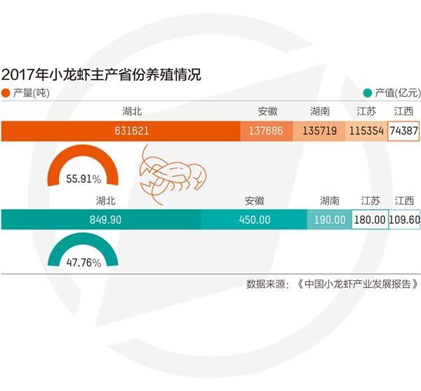 2020年小龙虾产业禁渔3000亿元能拯救长江吗?
