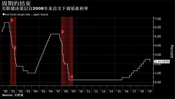 十年来首次!美联储降息25个基点 美股急跌 全球降息潮跟进 A股开盘见