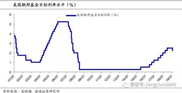 海通证券蒋超:美国没有太大的进一步宽松空间来如期降息