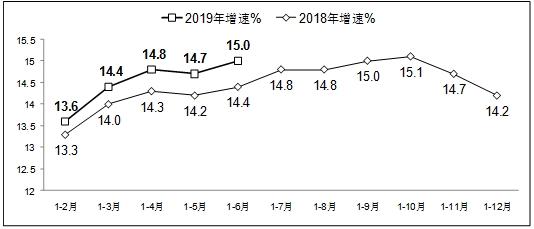 上半年软件业务收入同比增15% 中部地区增势突出