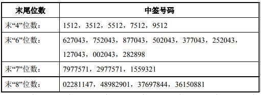 科创板微芯生物中签号出炉 共25600个