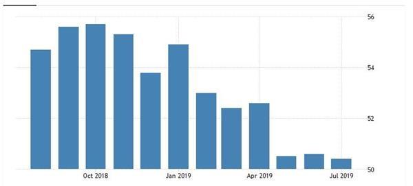 美国7月ISM制造业PMI不及预期 美元指数下挫
