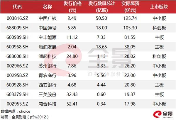 """又一家10000亿银行""""闯关""""IPO 郭广昌已悄悄规划(附最新IPO列队名单) 赤峰信息网 第4张"""