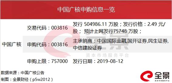 """又一家10000亿银行""""闯关""""IPO 郭广昌已悄悄规划(附最新IPO列队名单) 赤峰信息网 第5张"""