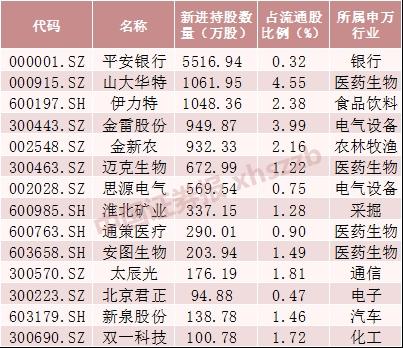机构持股新动向:二季度社保、QFII加仓这些股