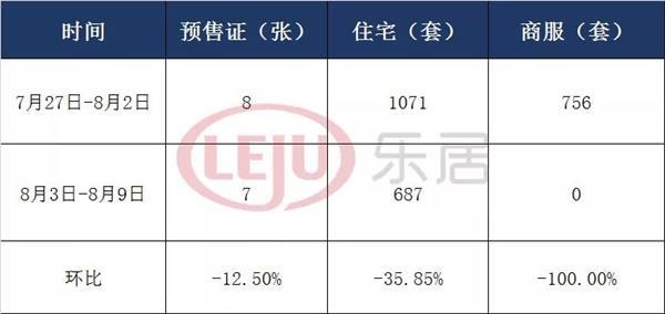 美好大湾区环比跌35% 广州上周住宅获批687套
