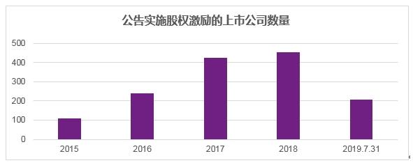 韦莱韬悦将发布2018-2019年中国上市公司高管薪酬与公司治理报告