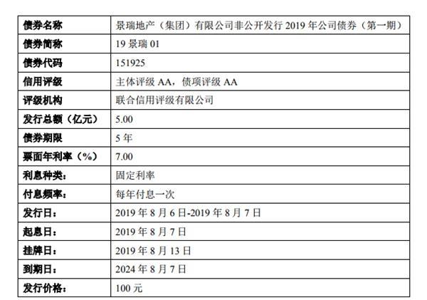 景瑞控股擬發行5億元7%利率債券 公司2018全年營收降28%