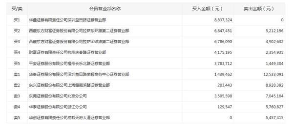 华阳国际跌停振幅19%:活跃游资抛售