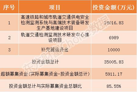 唐源电气等3只新股今日申购指南(附打新攻略)