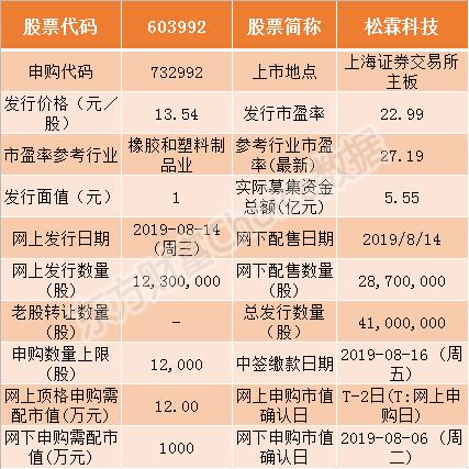【课题总结报告范文】松霖科技(603992)今日申购 基本信息一览