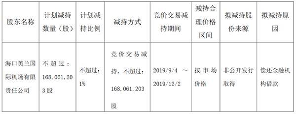海航控股:股东美兰有限拟减持1.68亿股公司股份