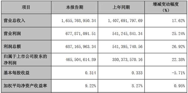 <a href=/gupiao/000036.html class=red>华联控股</a>:上半年归属股东净利润4.66亿元