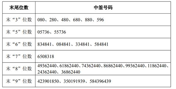 中国广核申购中签号码出炉 共368.5万个