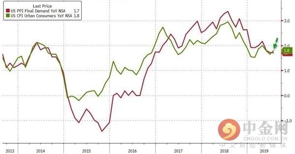 美国7月通胀如预期走高 仍不会改变9月加息定局