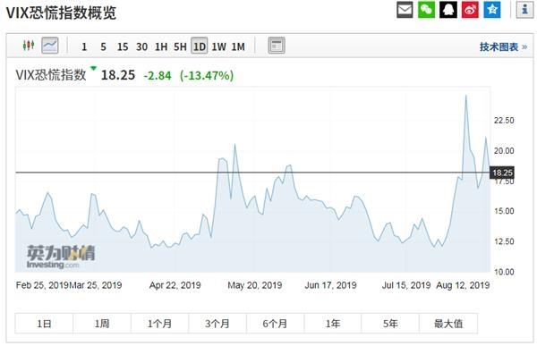 人民币暴拉千点 美股由跌转大涨 A股开盘已定调?