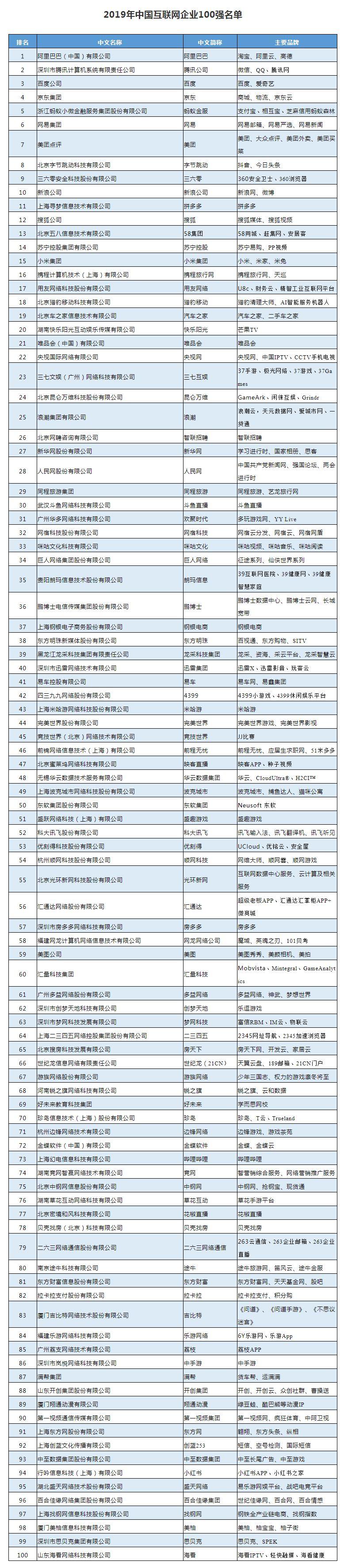 2019年中国互联网企业100强榜单揭晓 阿里腾讯百度位居前三