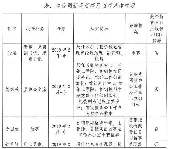 北京首钢:公司董事会及监事会换届 张焕现任公司董事