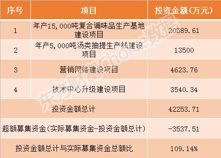 日辰股份今日申购指南 顶格申购需配市值9万