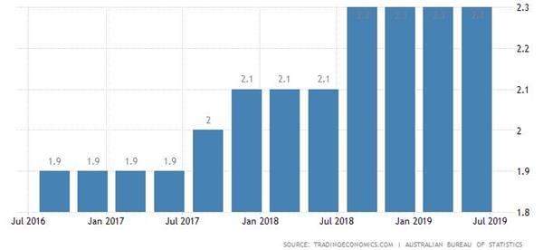 澳大利亚第二季度薪?#35797;?#38271;疲弱 劳动力市场仍有闲置