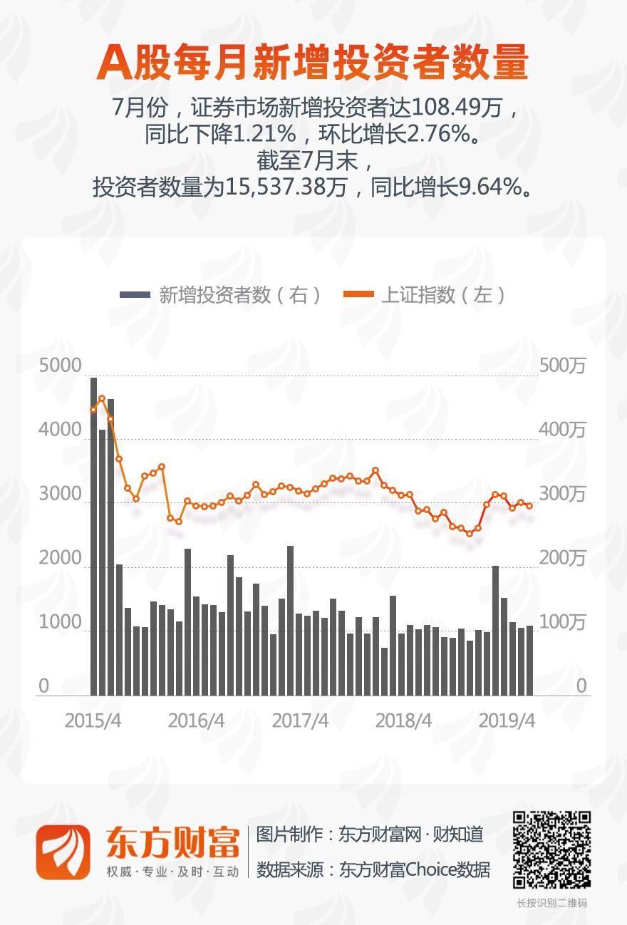 7月新增108.49万投资者 环比增长2.76%