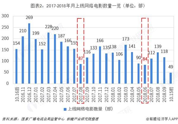 图表2:2017-2018年月上线网络电影数量一览(单位:部)