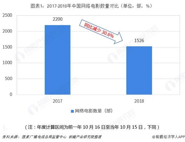 2018年中国网络电影行业市场分析:进入转型调整期 播出平台头部聚集趋势愈发明显