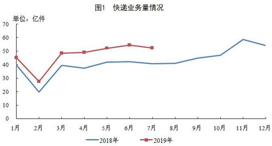 7月全国快递企业业务量52.5亿件 同比增长28.6%
