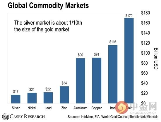 美国债务危机将引发一场白银热潮